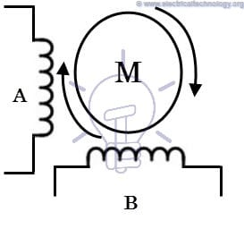 Smartfem 2 moreover Permanent Mag  Dc Motor Equivalent Circuit Diagram furthermore Partslist together with Partslist also Chap8. on drive motor windings