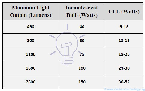 Comparison of CFL with incandescent