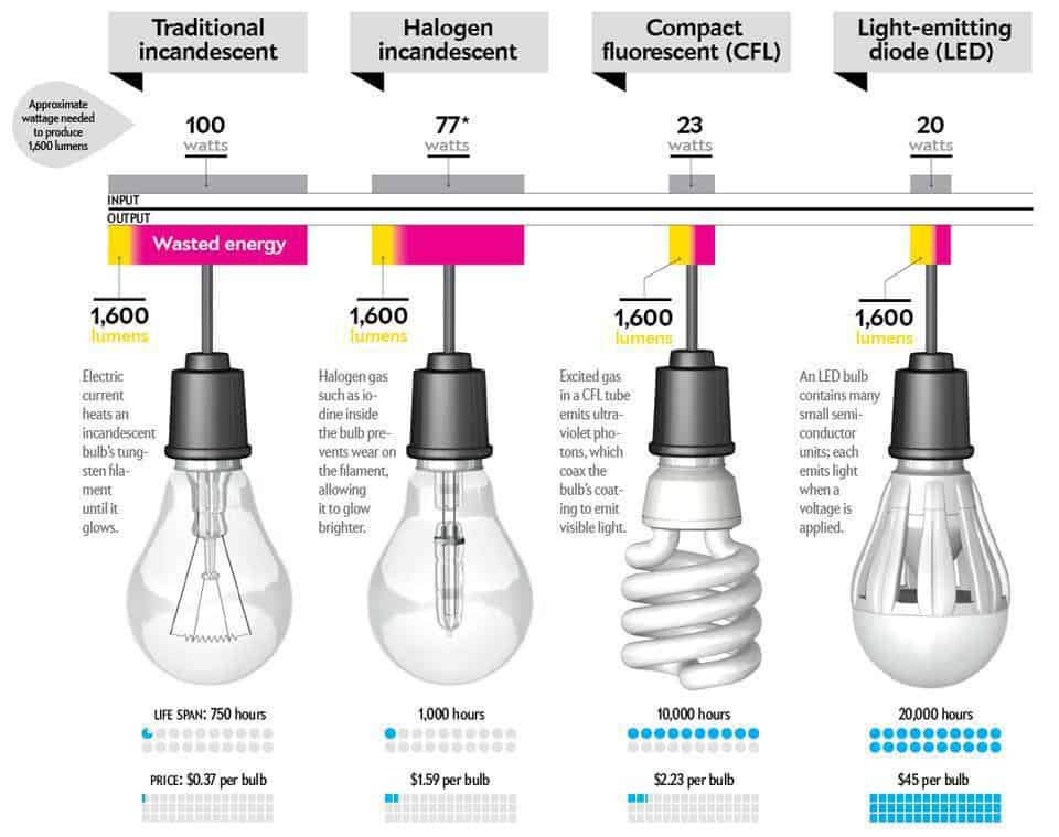 Comparison chart for incandescent, cfl and led bulbs
