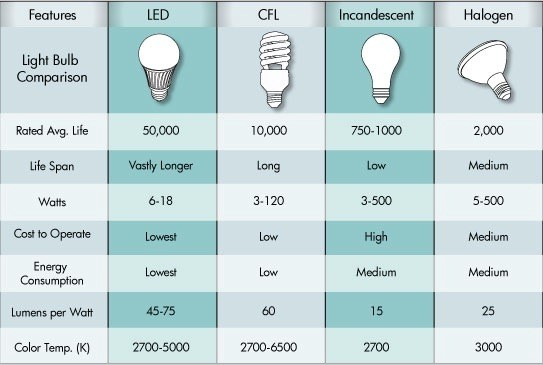 Comparison of incandescent, cfl led and halogen bulbs and lamps