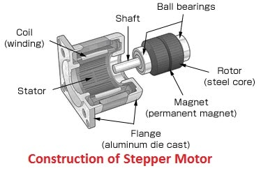 Stepper Motor Construction Types And Modes Of Operation on dc motor brushes