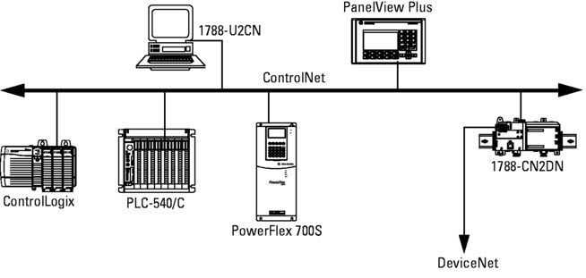 ControlNet Communication Network