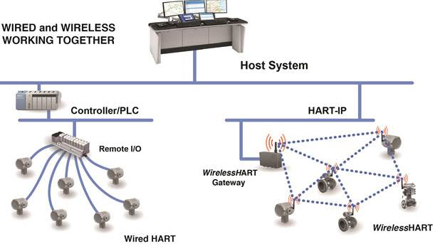 HART Communication Network