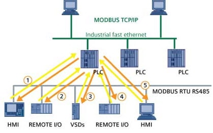 Modbus Comunication Network