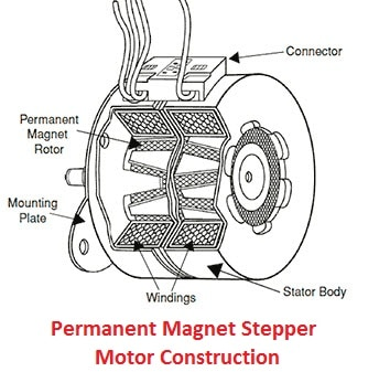 Permanent Magnet Stepper Motor Construction