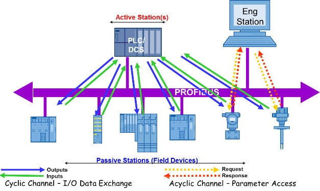 Profibus Comunication Network