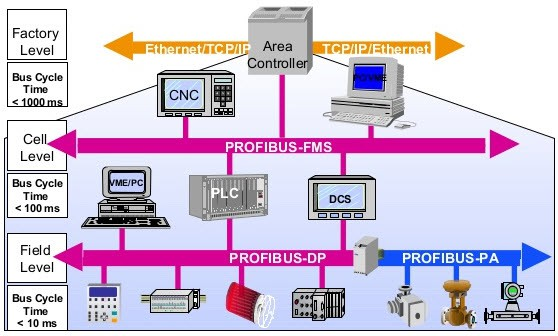 Profibus DP, PA and FMS