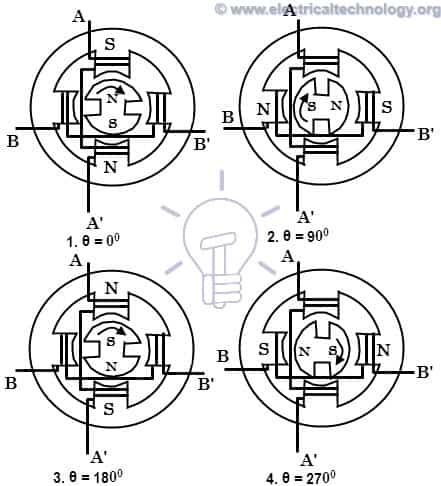 workin of permanent magnet stepper motor