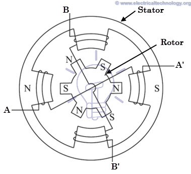 Working of Hybrid Stepper Motor