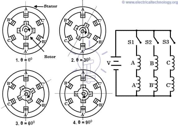 Working of variable reluctance motor