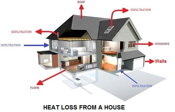 Infiltration and Heating losses INFILTRATION & EX-FILTRATION