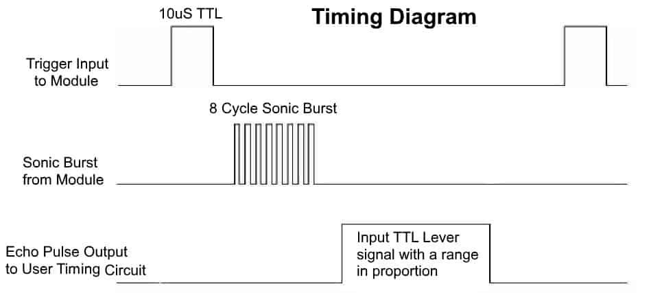 SRF04 Timing Diagram