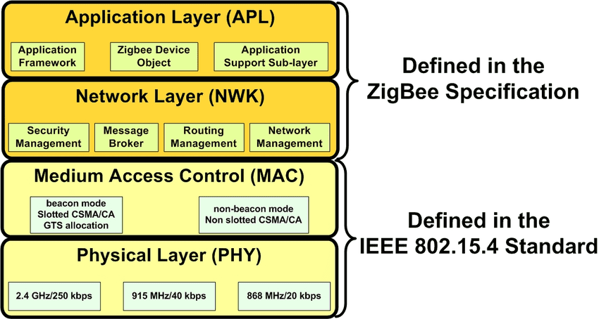What is ZigBee Technology and How it works? Electrical TechnologyElectrical Technology
