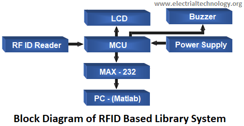 Block Diagram of RFID Based Library System