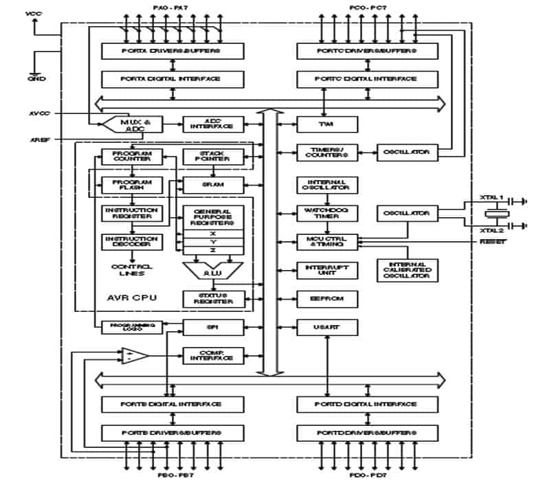 ATMega Microcontrollers - ATMega16 Block Diagram
