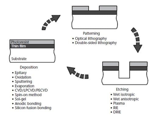 Basic MEMS Process Flow