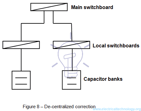 De-centralized Power Factor correction
