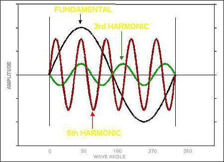 Fundamental, 3th harmonic and 5th harmonic waves