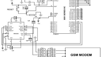 Photo of What is GSM and How does it Work?