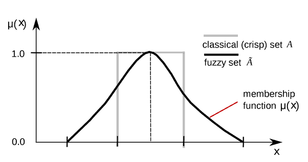 Graphical Representation of Fuzzy Set