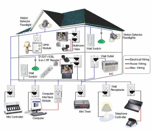 Voice Recognition Based Home Automation System - Electrical Technology