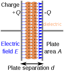 Simplified scheme of a capacitor