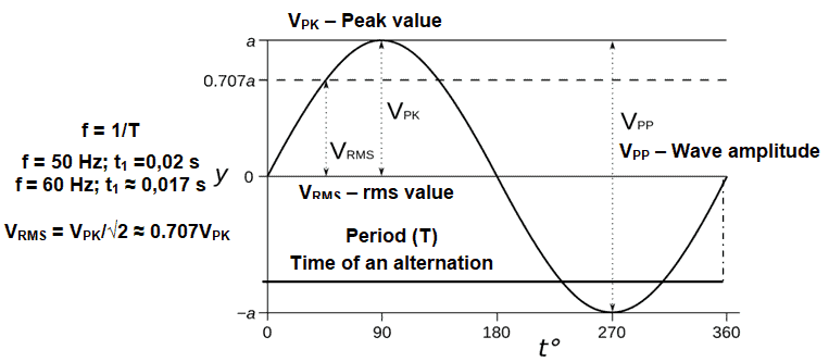Sinusoidal alternated voltage