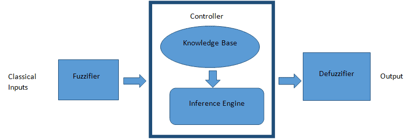 What is Fuzzy Logic System - Operation, Examples, Advantages