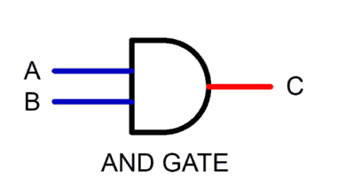Photo of Digital Logic AND Gate