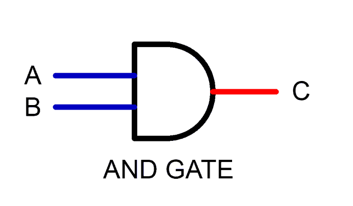 AND gate - Digital logic AND Gate