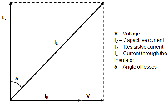Angle of losses and currents of an insulator
