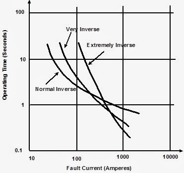 "Characteristic ""time-current"" curve of inverse definite minimum time relay"