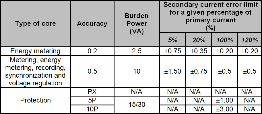 Common accuracies and burden powers of CT and error limits