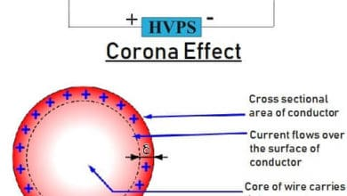Difference between Corona effect and Skin Effect