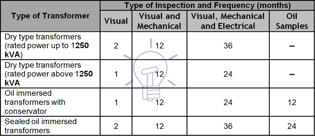 Frequency of tests and inspections for transformers' maintenance actions