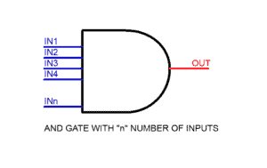 MULTIPLE INPUT AND GATE