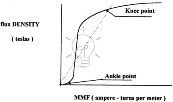 Magnetizing curve of a CT