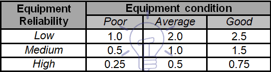Maintenance Frequency Matrix