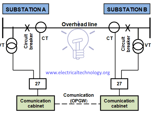 Overhead line distance protection diagram