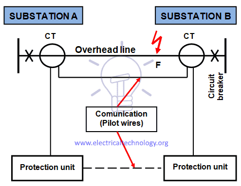 Phase comparison protection diagram