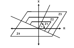 Quadrilateral characteristic