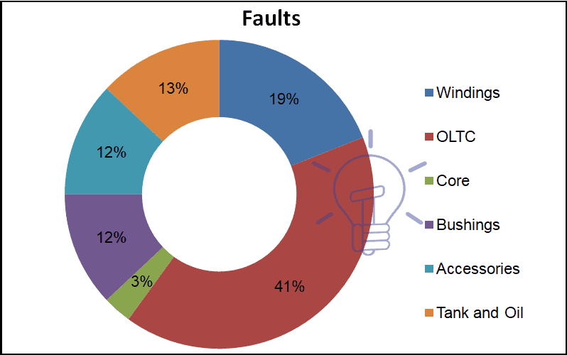 Statistics distribution of failures in an oil-immersed transformer