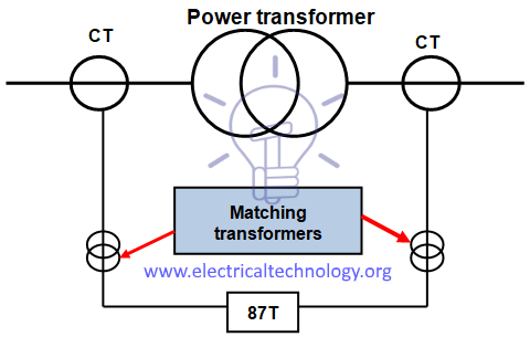 Stupendous Power Transformer Protection Faults Electrical Technology Wiring Digital Resources Bioskbiperorg