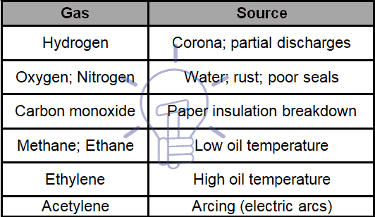 Transformer gases and sources