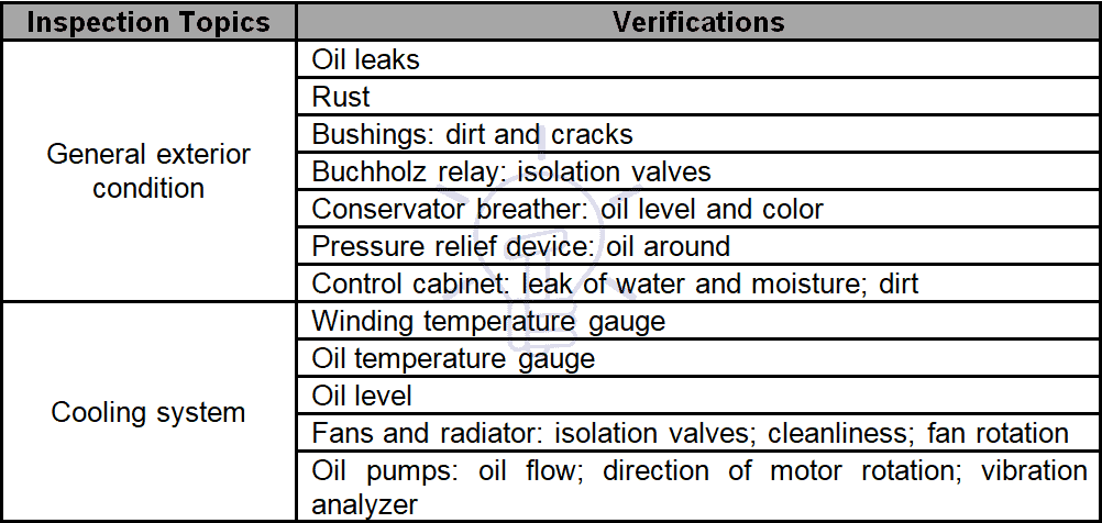 Visual inspection of transformers