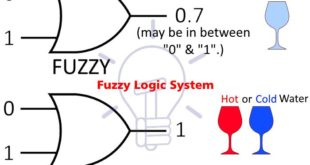 What is Fuzzy Logic System – Operation, Examples, Advantages & Applications