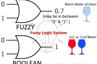 What Is Fuzzy Logic System