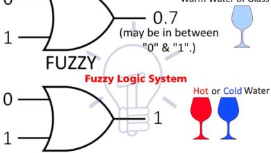 Photo of What is Fuzzy Logic System – Operation, Examples, Advantages & Applications