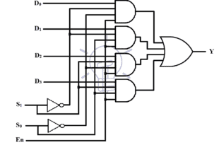 4 to 1 multiplexer implementation using logic gates
