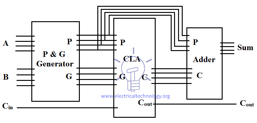 Carry look ahead Adder (CLA) logic diagram
